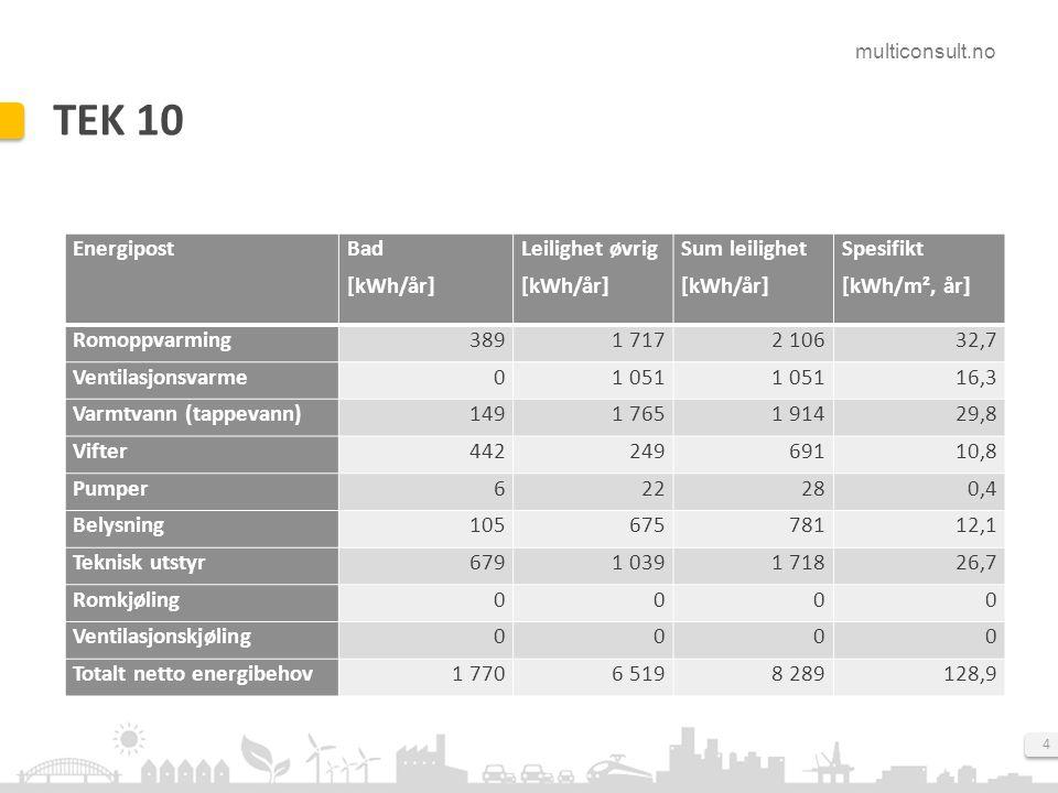 TEK 10 Energipost Bad [kWh/år] Leilighet øvrig Sum leilighet Spesifikt